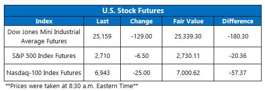 OV futures chart Feb 7