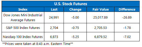 stock futures for feb 4