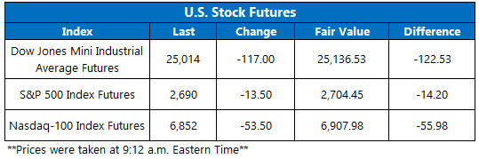u.s. stock futures feb 8
