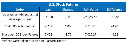 us stock futures feb 6