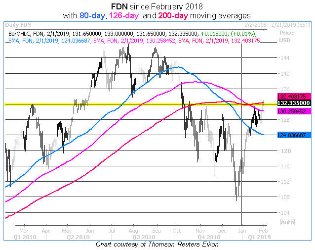 fdn daily chart 0201