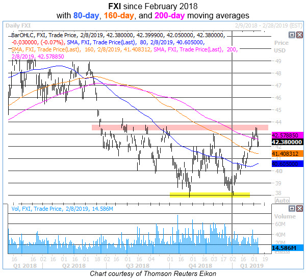 fxi daily chart 0208