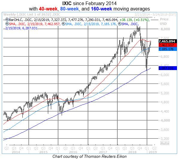 ixic weekly price chart 0215