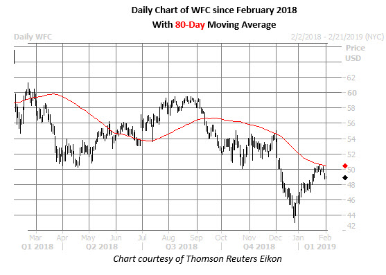 wfc daily chart feb 1