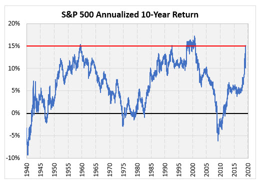 spx annualized returns march 5