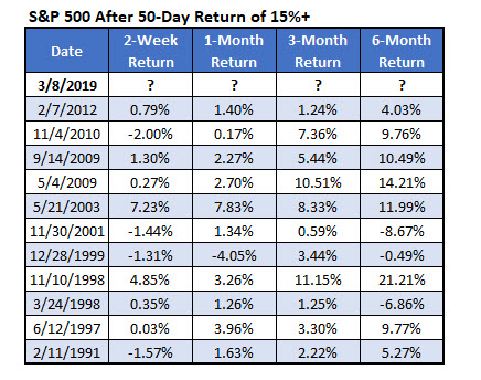 sp500 returns after big rallies