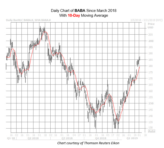 BABA Chart March 4