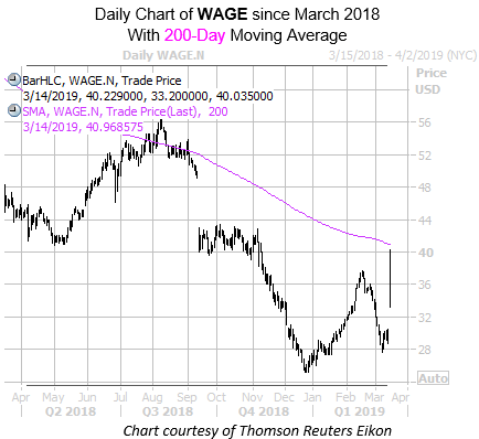 Daily WAGE Since March With 200MA