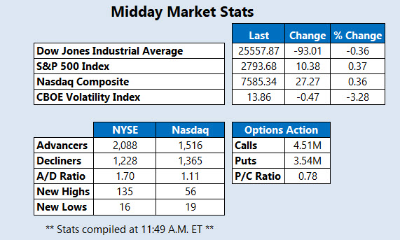 Midday Market Stats March 12