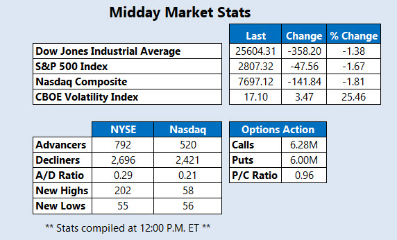 Midday Market Stats March 22