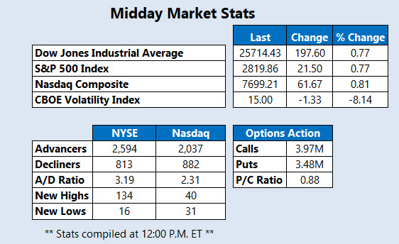 New Midday Market Stats March 26