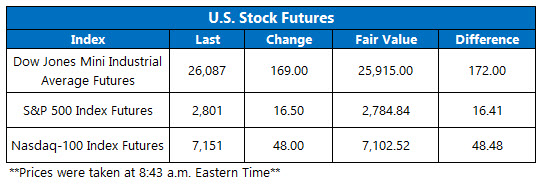 Stock Futures Chart March 1