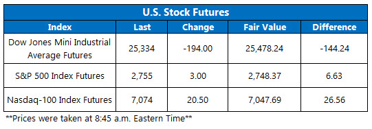 Stock Futures Chart March 11