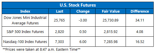 Stock Futures Chart March 14