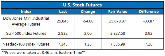 Stock Futures Chart March 18