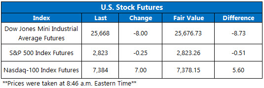 Stock Futures Chart March 27