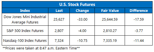 Stock Futures Chart March 28