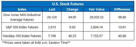 Stock Futures Chart March 4