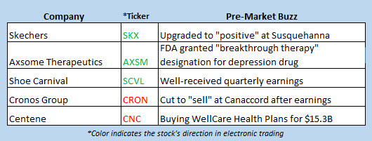 stock market news march 27