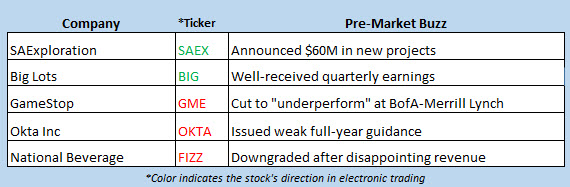 stock market news march 8