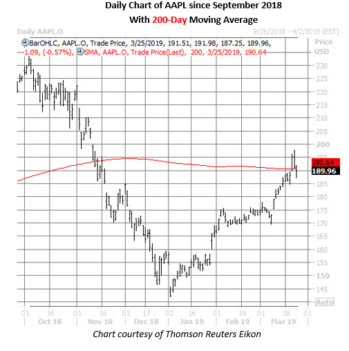 apple stock daily chart march 25