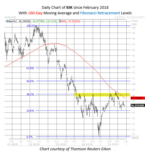 BJK ETF chart March 27