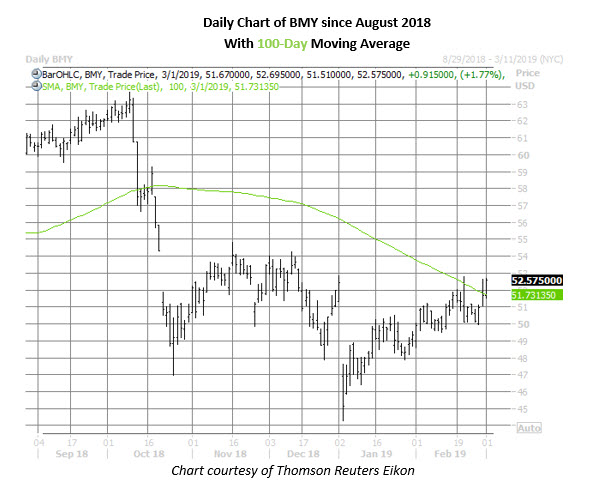 bmy stock daily chart march 1