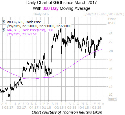 Daily GES with 360MA