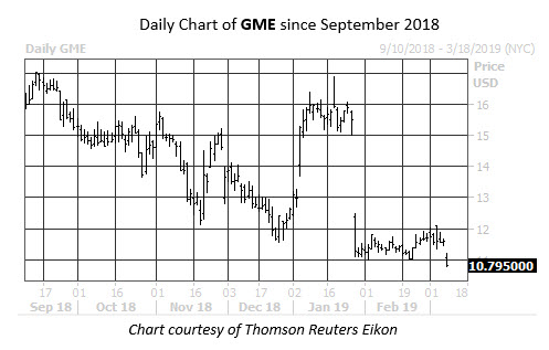 Daily Stock Chart GME