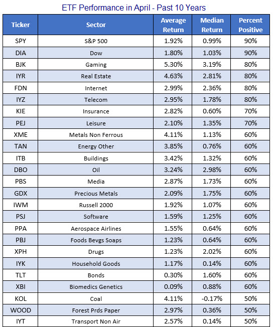 ETF performance in April