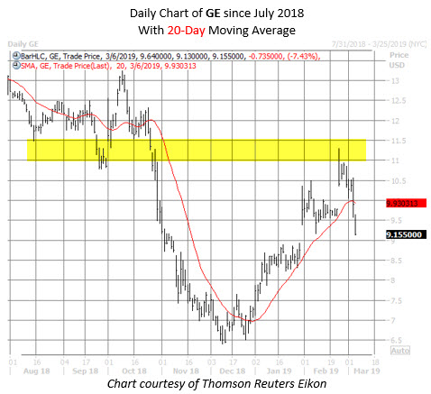 GE stock chart march 6