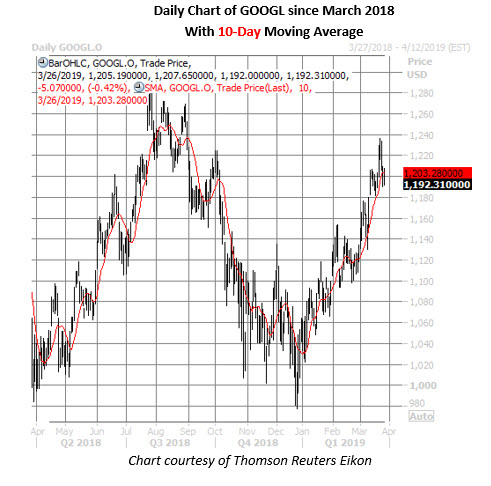 google daily stock chart march 26