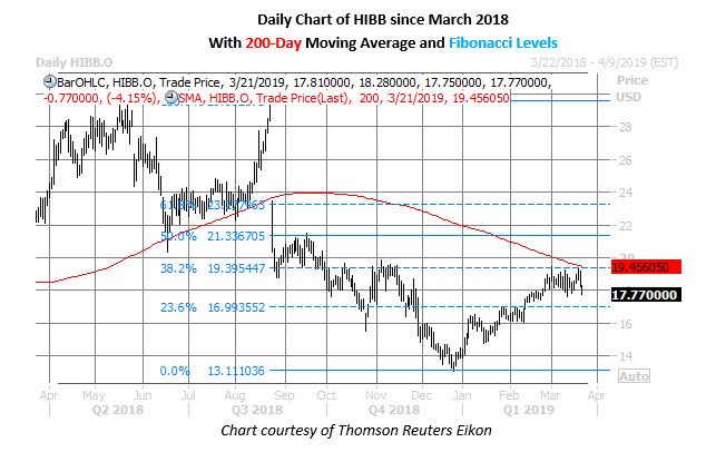 hibb stock daily chart march 21