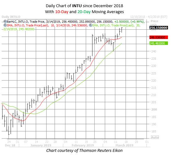 INTU stock chart march 14