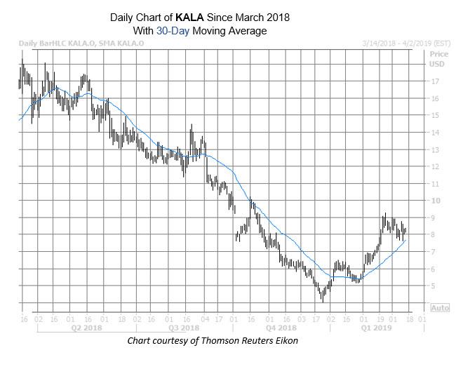 KALA Chart March 14