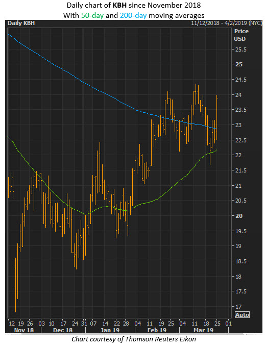 kbh stock chart
