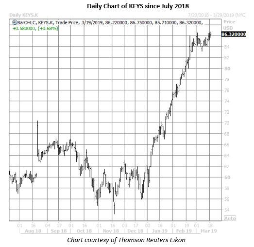 keys stock daily chart march 19