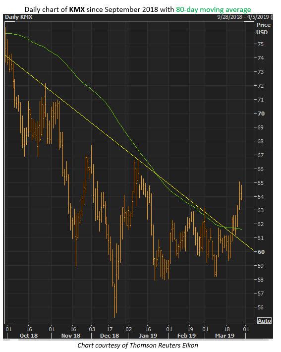 kmx stock price