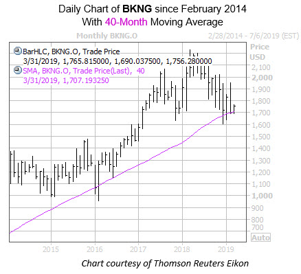 Monthly BKNG with 40MA Feb 14