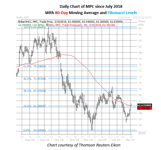 mpc stock daily chart march 19