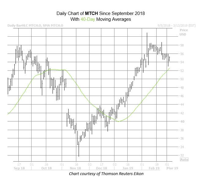 MTCH Chart Mar 5