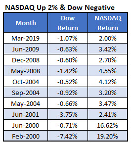 nasdaq up dow down since 2000
