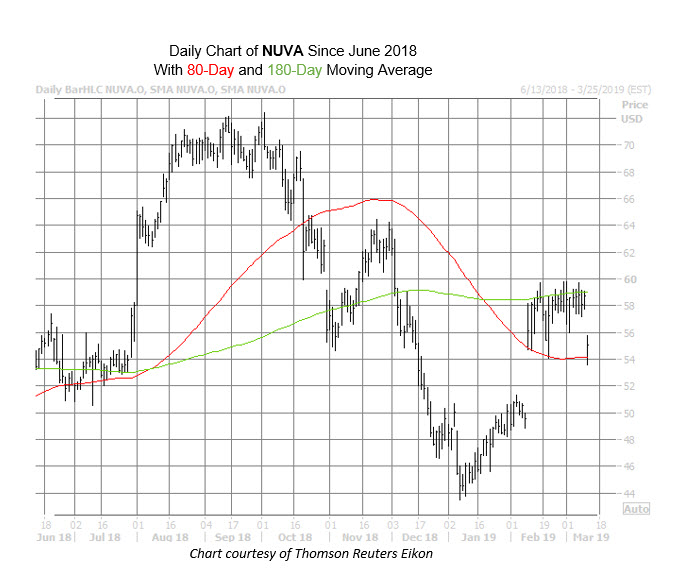 Far 31.205-6 stock options