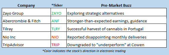 stock market news march 6