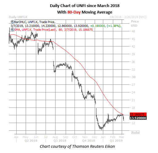 unfi stock daily chart march 7