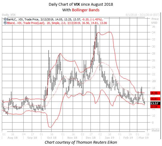 VIX chart march 13