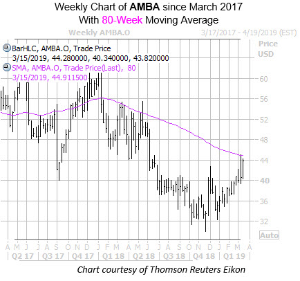 Weekly Chart of AMBA with 80MA