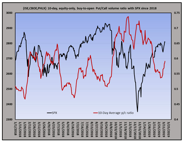 equity put-call ratio 0317