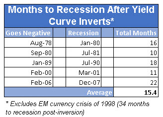 months to recession after yield curve inversion
