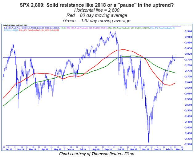 spx 2800 level chart